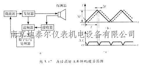 雷达液位测量系统工作原理