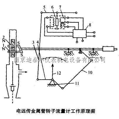 电远传金属管转子流量计工作原理