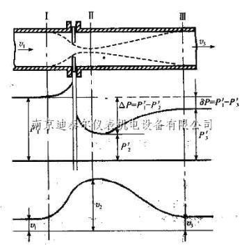 差压式流量计测量原理