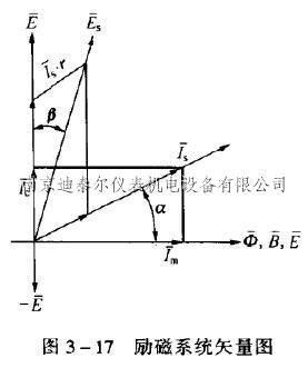 利用励磁线圈的等效电路和矢量图,我们可以分析交流正弦波励磁的