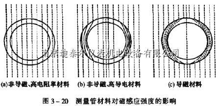 测量铜的电阻率实验电路图
