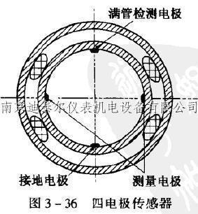 电磁流量计接地环和接地电极