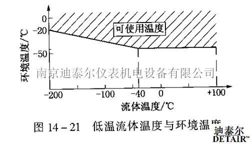 多数液晶显示器的工作温度不能低于一20℃,所以在测量低温流体时亦需