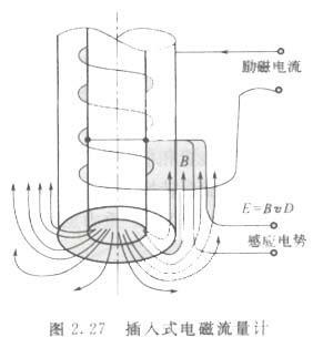 插入式电磁流量计